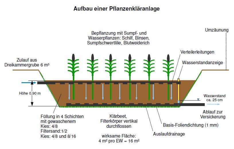 Bevorzugt Funktion einer PKA | Josefs Regenwasser Blog UD62