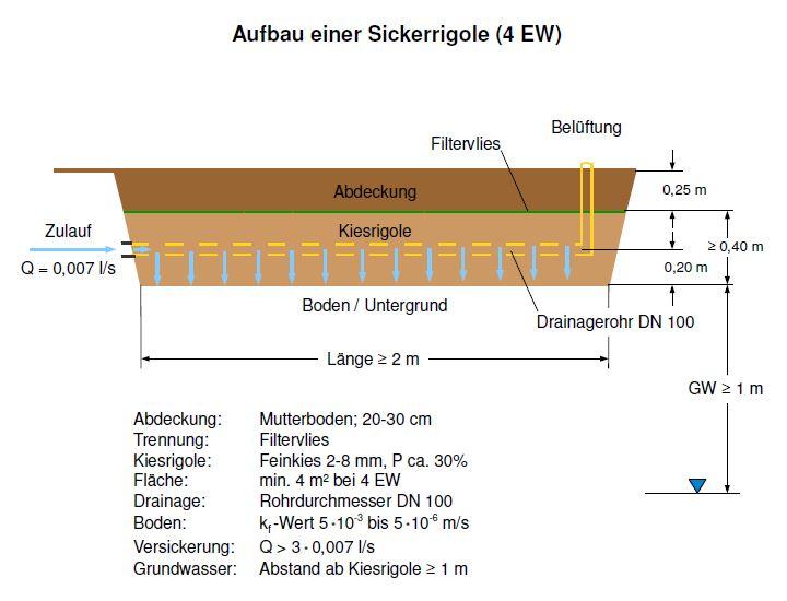 Top Versickerung einer PKA | Josefs Regenwasser Blog PK16
